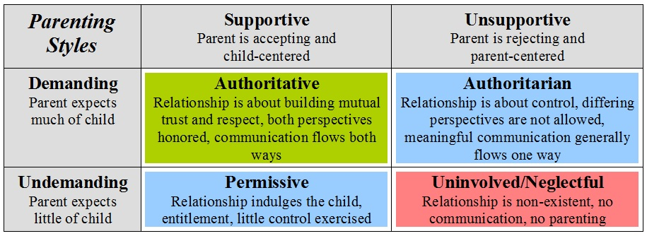 authoritarian vs permissive parenting paper
